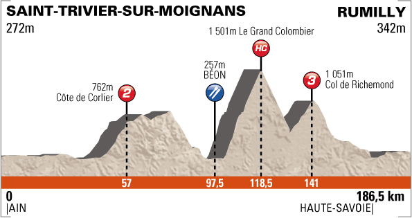 http://www.cyclingfans.net/2012/images/2012_criterium_du_dauphine_stage5_profile.png