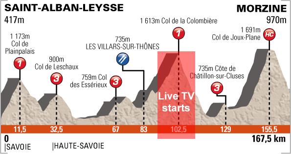 http://www.cyclingfans.net/2012/images/2012_criterium_du_dauphine_stage6_profile_live_tv.png
