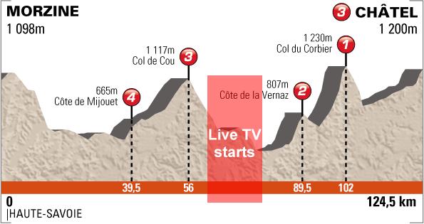 http://www.cyclingfans.net/2012/images/2012_criterium_du_dauphine_stage7_profile_live_tv.png
