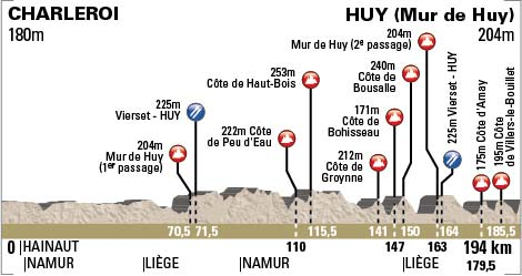 Fleche Wallonne Profile
