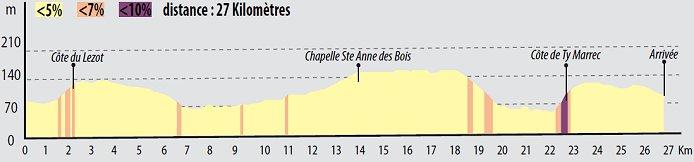 Photo: Race circuit profile (26.9km).