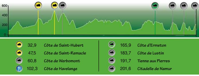 Photo: Grand Prix de Wallonie Profile...