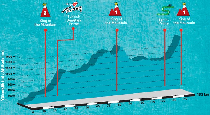 http://www.cyclingfans.net/2012/images/2012_tour_of_turkey_stage3_profile.jpg