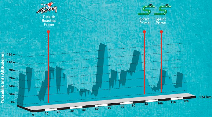 http://www.cyclingfans.net/2012/images/2012_tour_of_turkey_stage7_profile.jpg