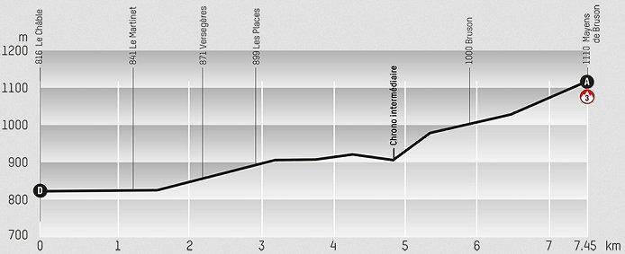 2013_tour_de_romandie_prologue_profile.j
