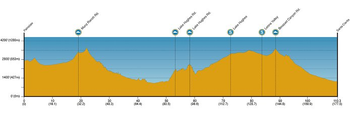 Photo: Tour of California Stage Profile.
