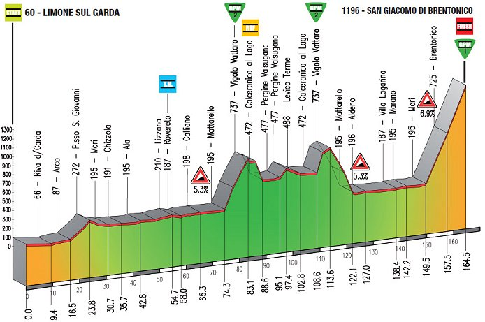 Photo: Giro del Trentino Stage 2 Profile.