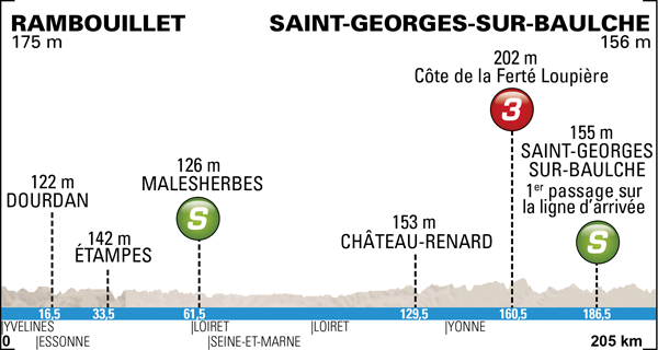 Photo: 2014 Paris-Nice Route Map. Stage 2 Profile.