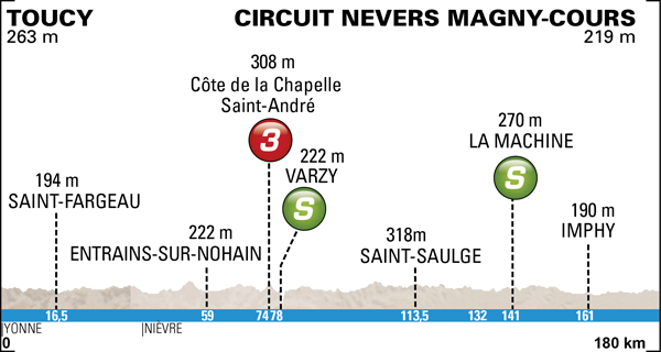 Photo: 2014 Paris-Nice Route Map. Stage 3 Profile.