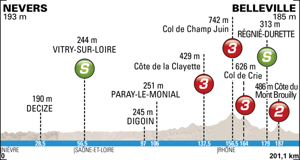 Photo: 2014 Paris-Nice Route Map. Stage 4 Profile.