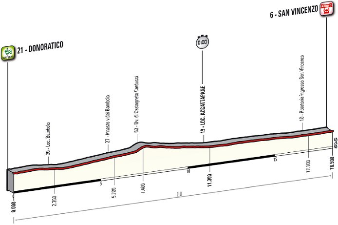 Photo: Stage 1 Profile...