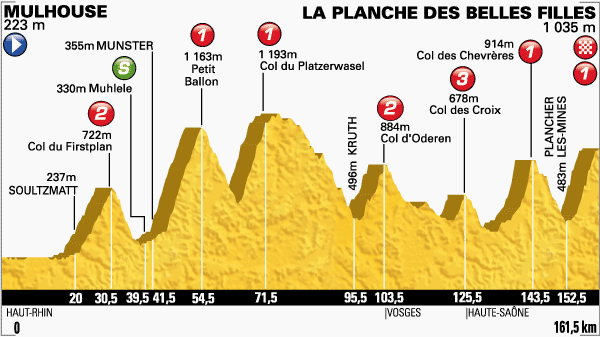 Photo: Tour de France Stage 10 Profile.