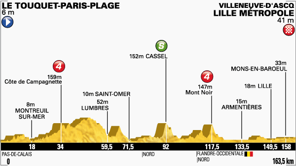 Photo: Tour de France Stage 4 Profile.