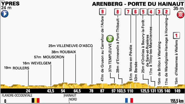 Photo: Tour de France Stage 5 Profile.