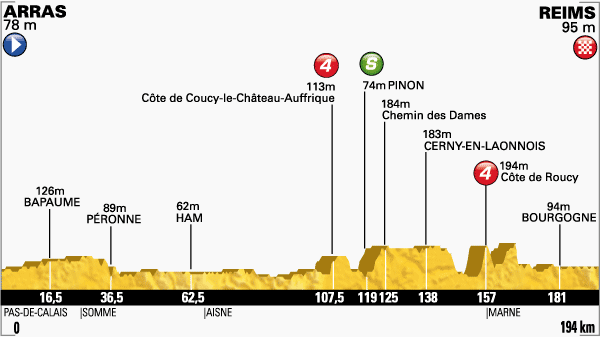 Photo: Tour de France Stage 6 Profile.
