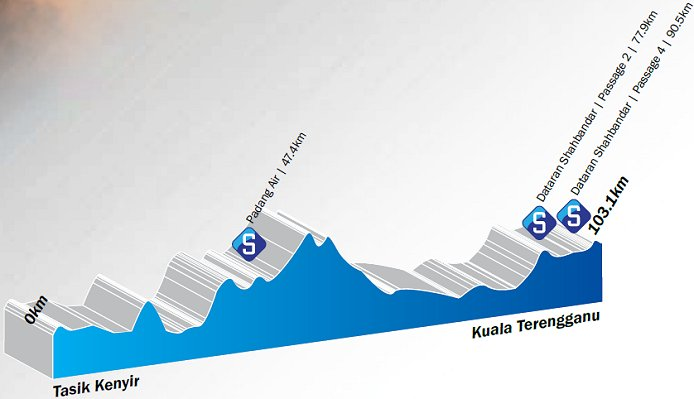 Photo: Stage 10 Profile...