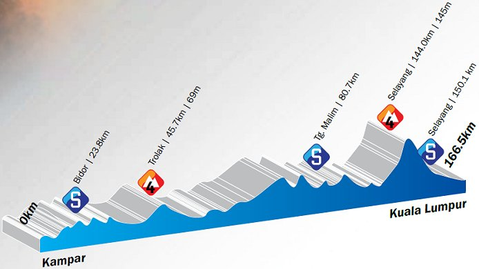 Photo: Stage 3 Profile...