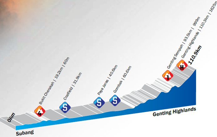 Photo: Stage 4 Profile...