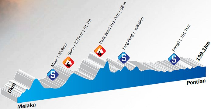 Photo: Stage 6 Profile...