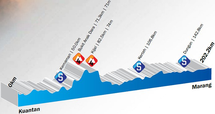 Photo: Stage 8 Profile...