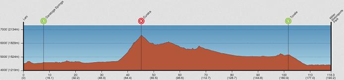 Photo: Tour of Utah Stage 3 Profile.
