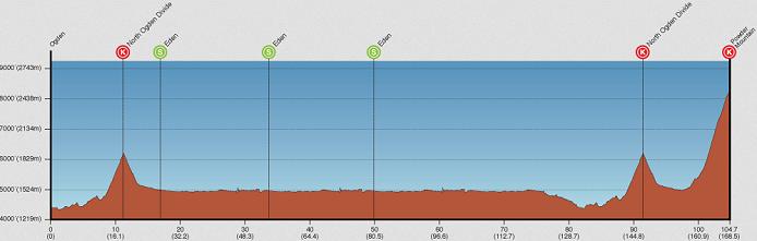 Photo: Tour of Utah Stage 4 Profile.