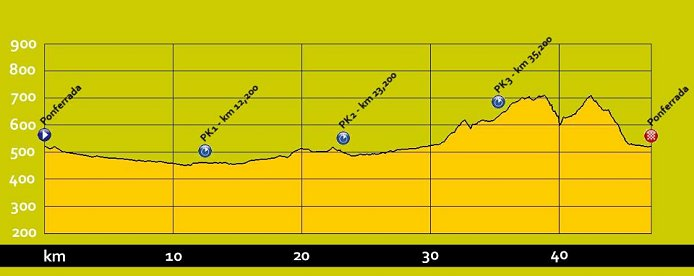 Photo: Elite Men Individual Time Trial Profile (47.10 km) - UCI Road World Championships Live Coverage.