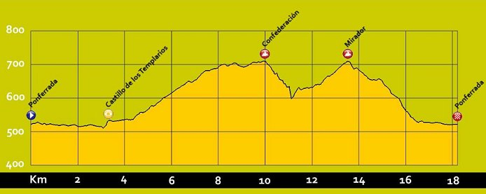 Photo: UCI Road World Championships Live Coverage. Road Races Circuit Profile