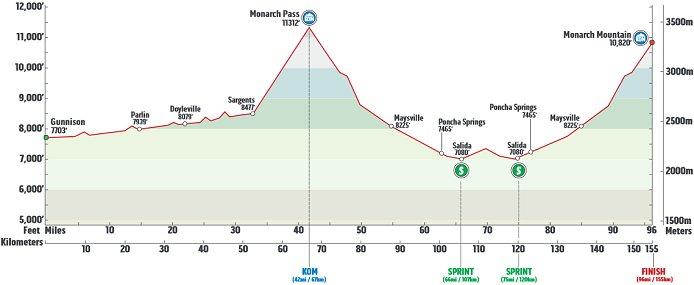 Photo: Stage 3 Profile.