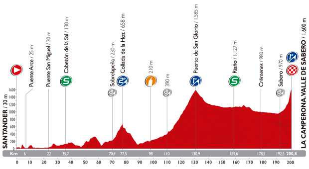 Photo: Stage 14 Profile.