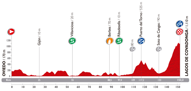 Photo: Stage 15 Profile.