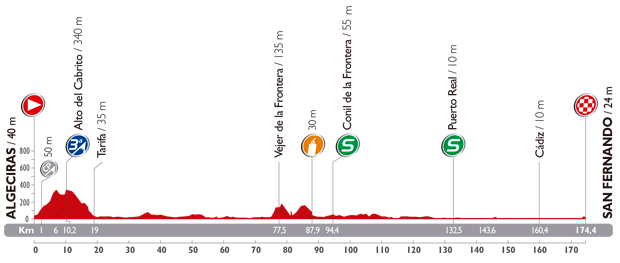 Photo: Stage 2 Profile.