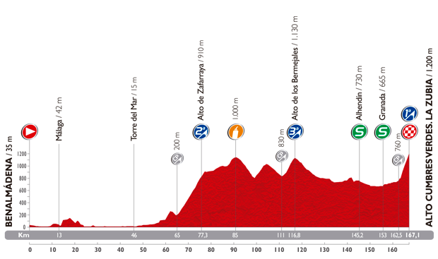 Photo: Stage 6 Profile.