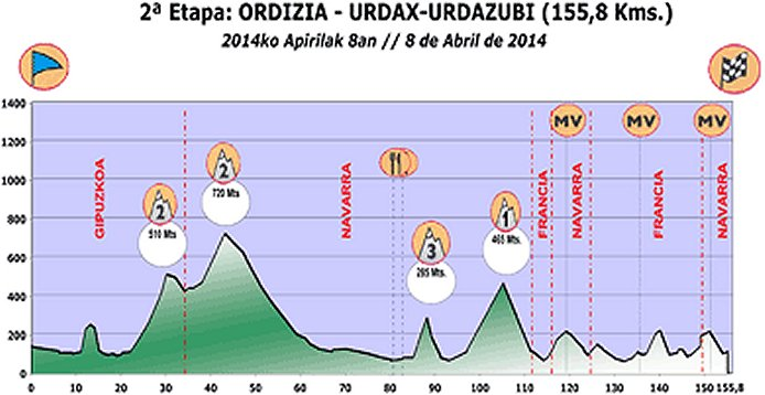 Photo: Stage 2 Profile. Nairo Quintana (Movistar) won the 2013 edition but he is not back to defend.