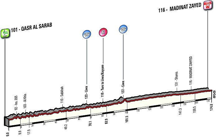 Thumbnail: Abu Dhabi Tour Stage 1 Profile.