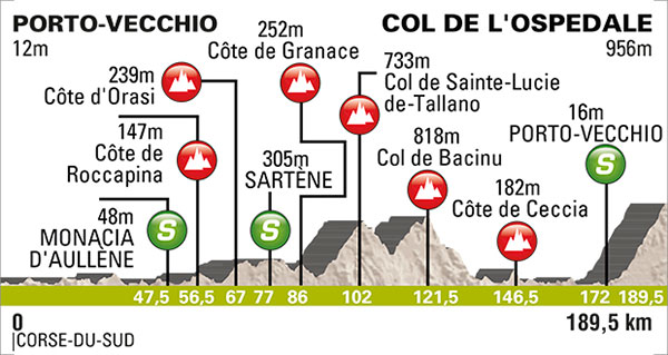 Photo: Stage 3 Profile (Sunday stage).