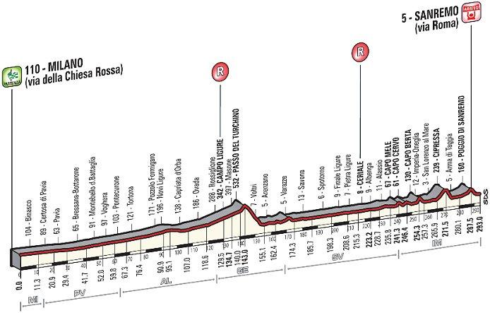 Photo: Milan-San Remo Profile.