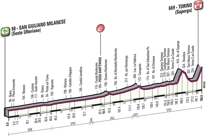 Thumbnail Credit (cyclingfans.com): Milano-Torino Profile