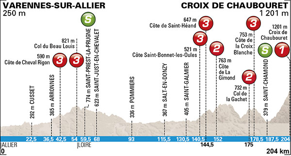 Photo: Paris-Nice Stage 4 Profile.