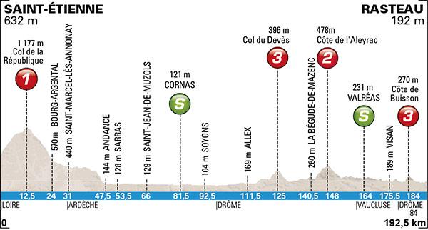 Photo: Paris-Nice Stage 5 Profile.
