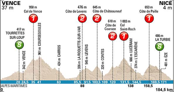 Photo: Paris-Nice Stage 6 Profile.