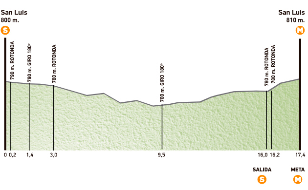 Photo: Stage 5 Profile.