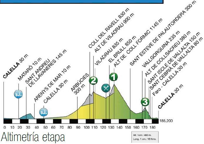 Photo: 2015 Volta a Catalunya Stage 1 Profile.