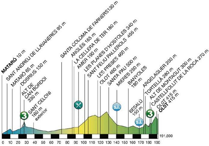 Photo: 2015 Volta a Catalunya Stage 2 Profile.