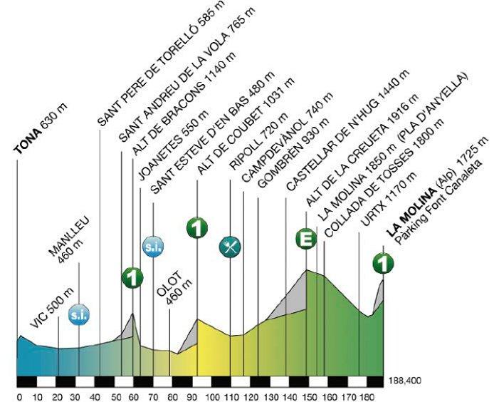 Photo: 2015 Volta a Catalunya Stage 4 Profile.