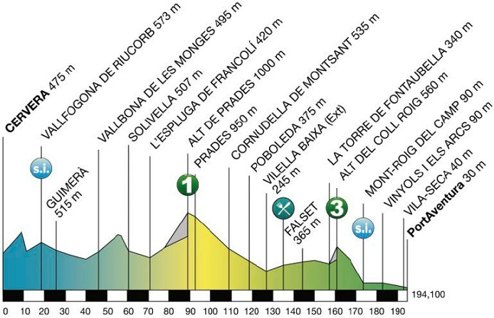 Photo: 2015 Volta a Catalunya Stage 6 Profile.