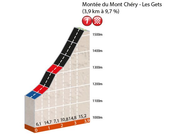 Thumbnail Credit (cyclingfans.com): Prologue: Sunday, June 5 Les Gets/Les Gets (3.9 km)