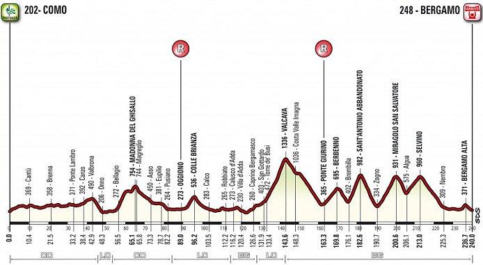 Thumbnail Credit (cyclingfans.com): 2016 Giro di Lombardia Profile