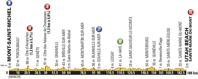 Thumbnail Credit (cyclingfans.com): Stage 1: Saturday, July 2 Mont-Saint-Michel/Utah Beach Sainte-Marie-du-Mont (188 km)