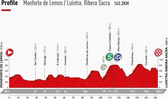 Thumbnail Credit (cyclingfans.com): 2016 Vuelta a Espana Stage Profile